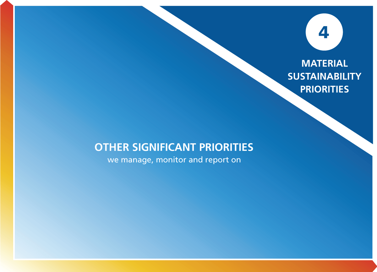 Suncor's materiality matrix