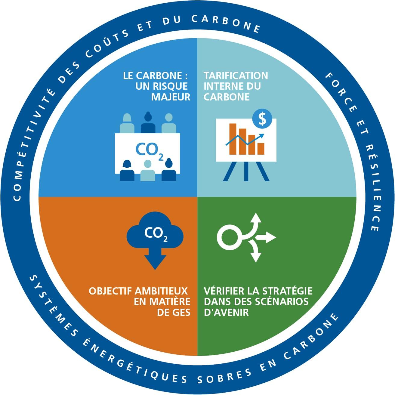 Risque lié au carbone et perspectives énergétiques