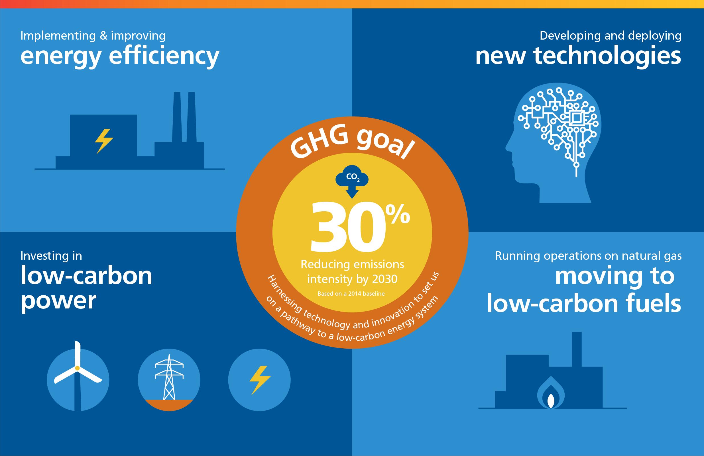 Suncor's GHG Goal infographic