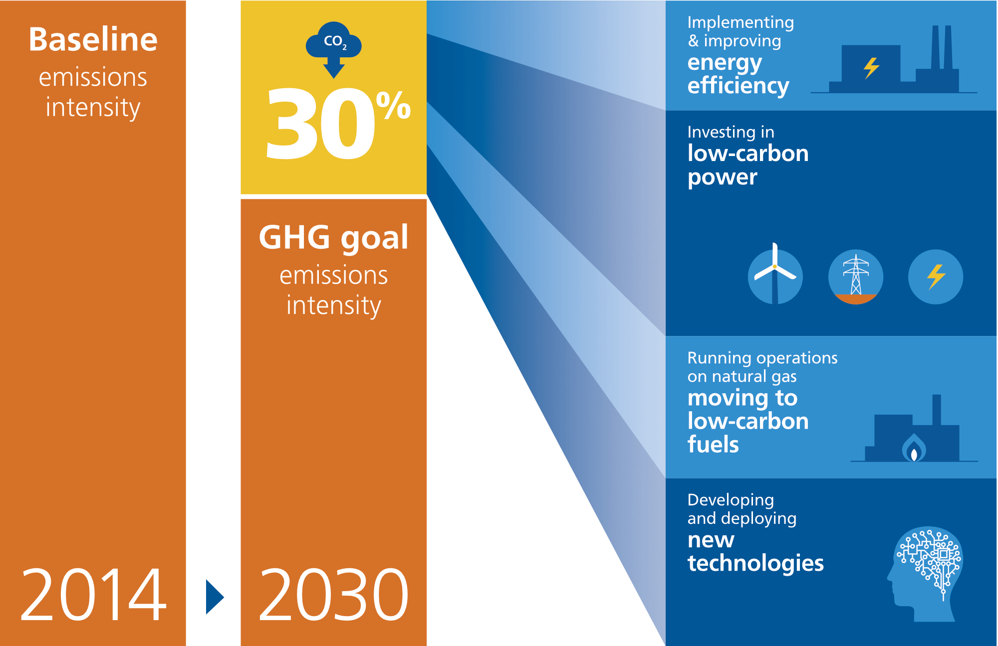 GHG waterfall graphic