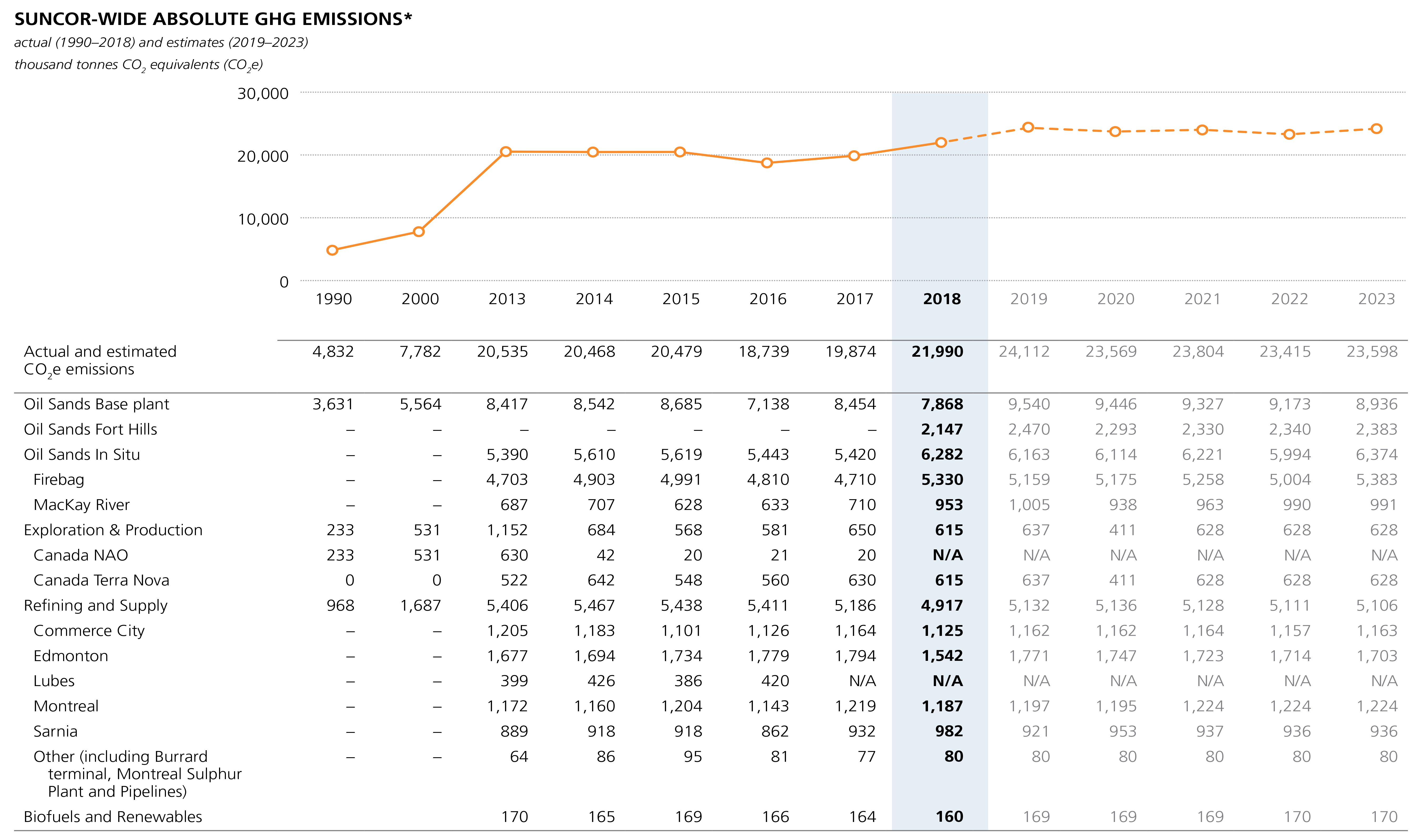Suncor-wide absolute GHG emissions chart