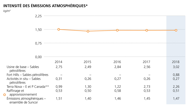 Intensite des emissions atmospheriques