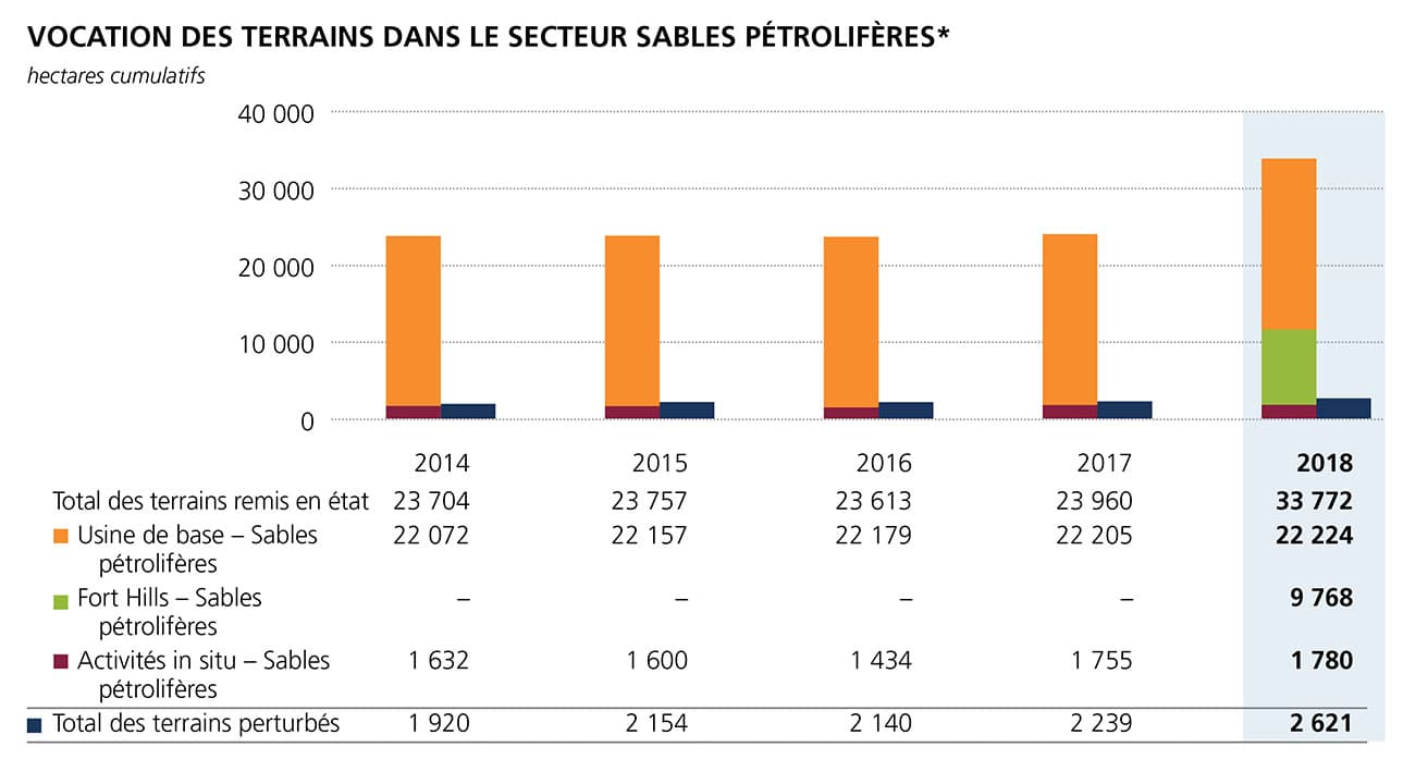 Vocation des terrains dans le secteur sables petroliferes