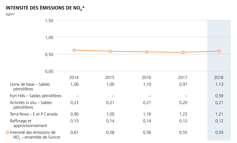 Intensite des emissions de NOx