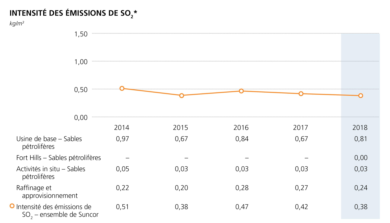Intensite des emissions de SO2