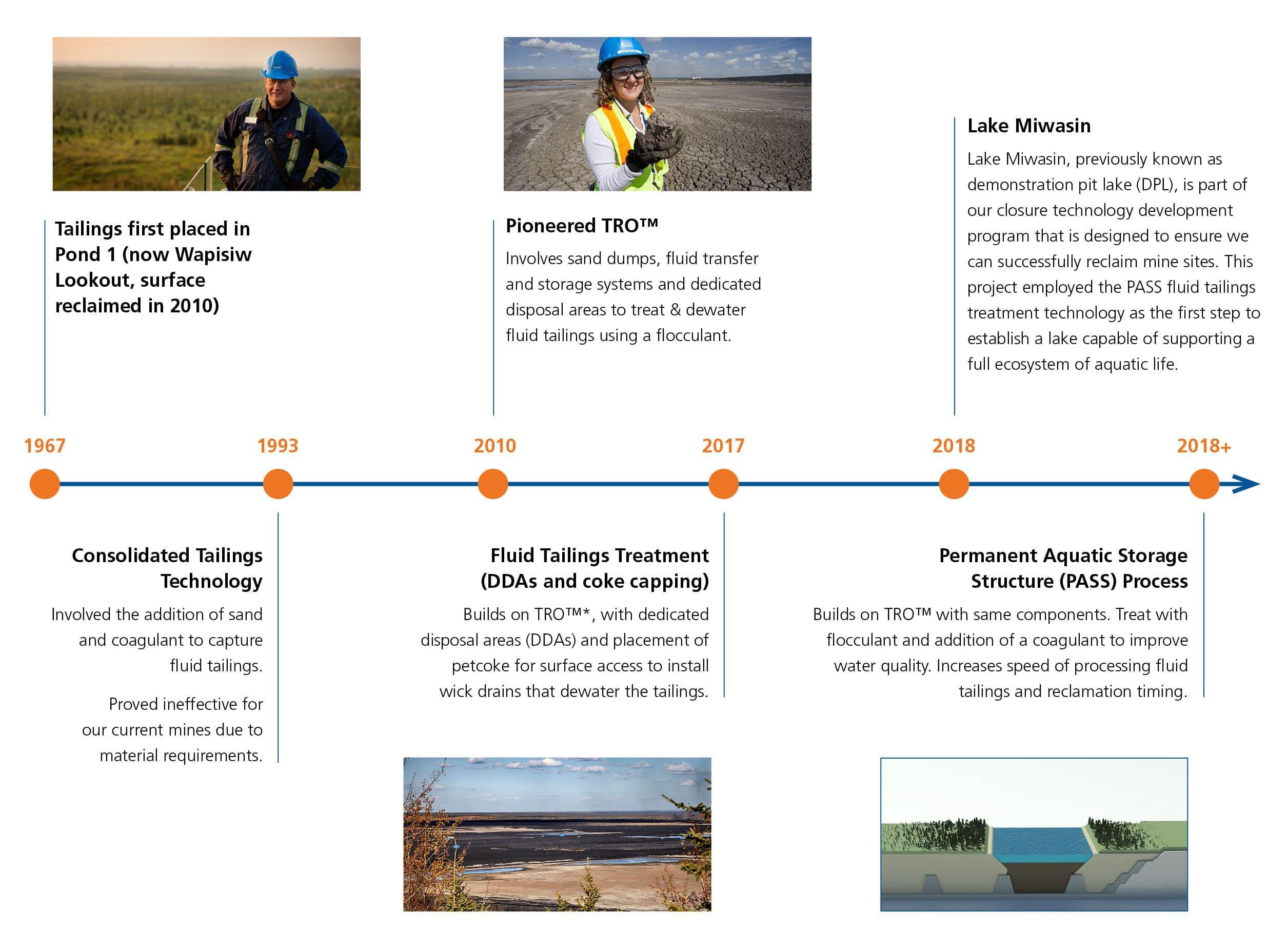 Tailings reclamation timeline
