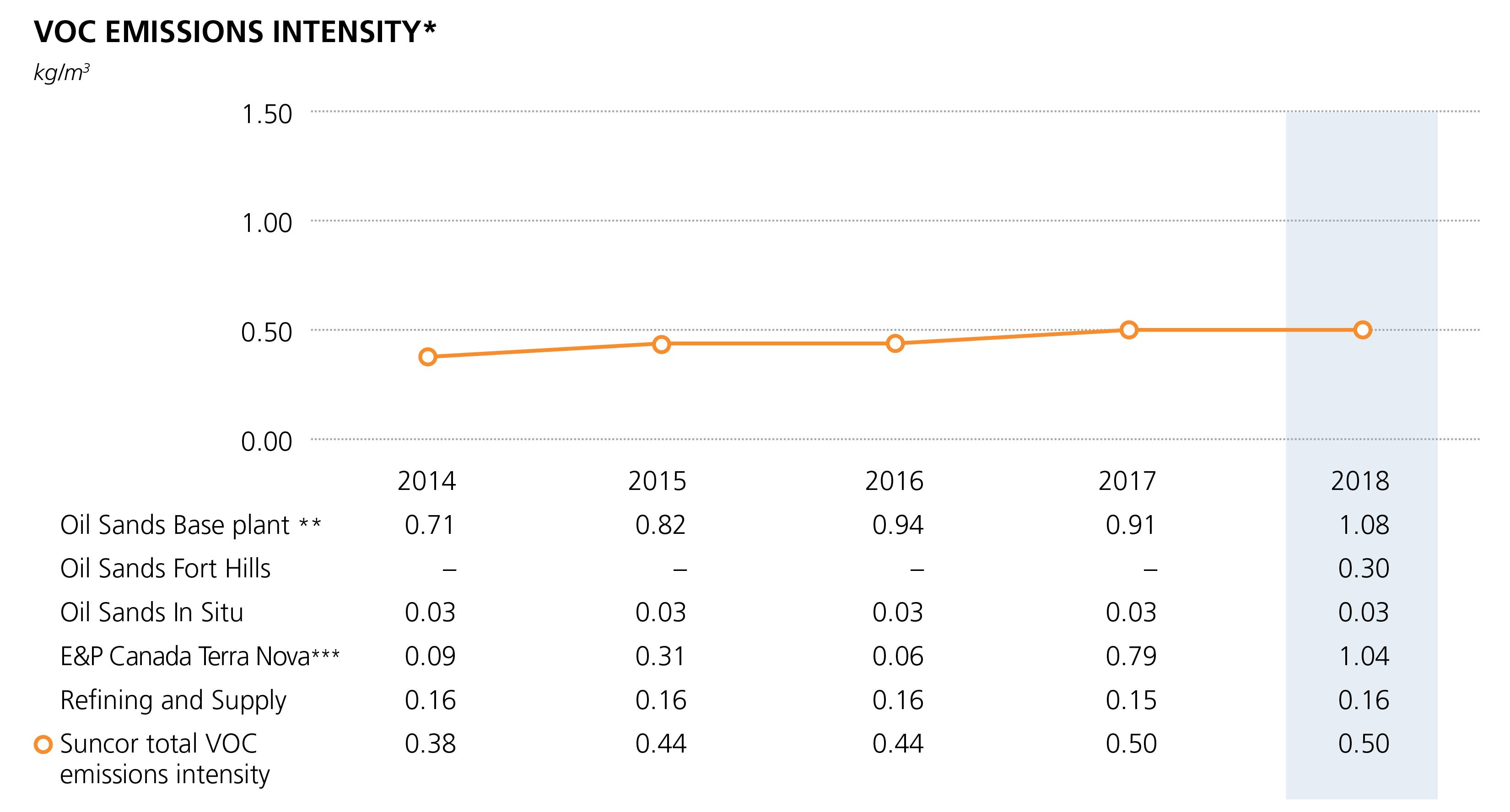 VOC emissions intensity chart