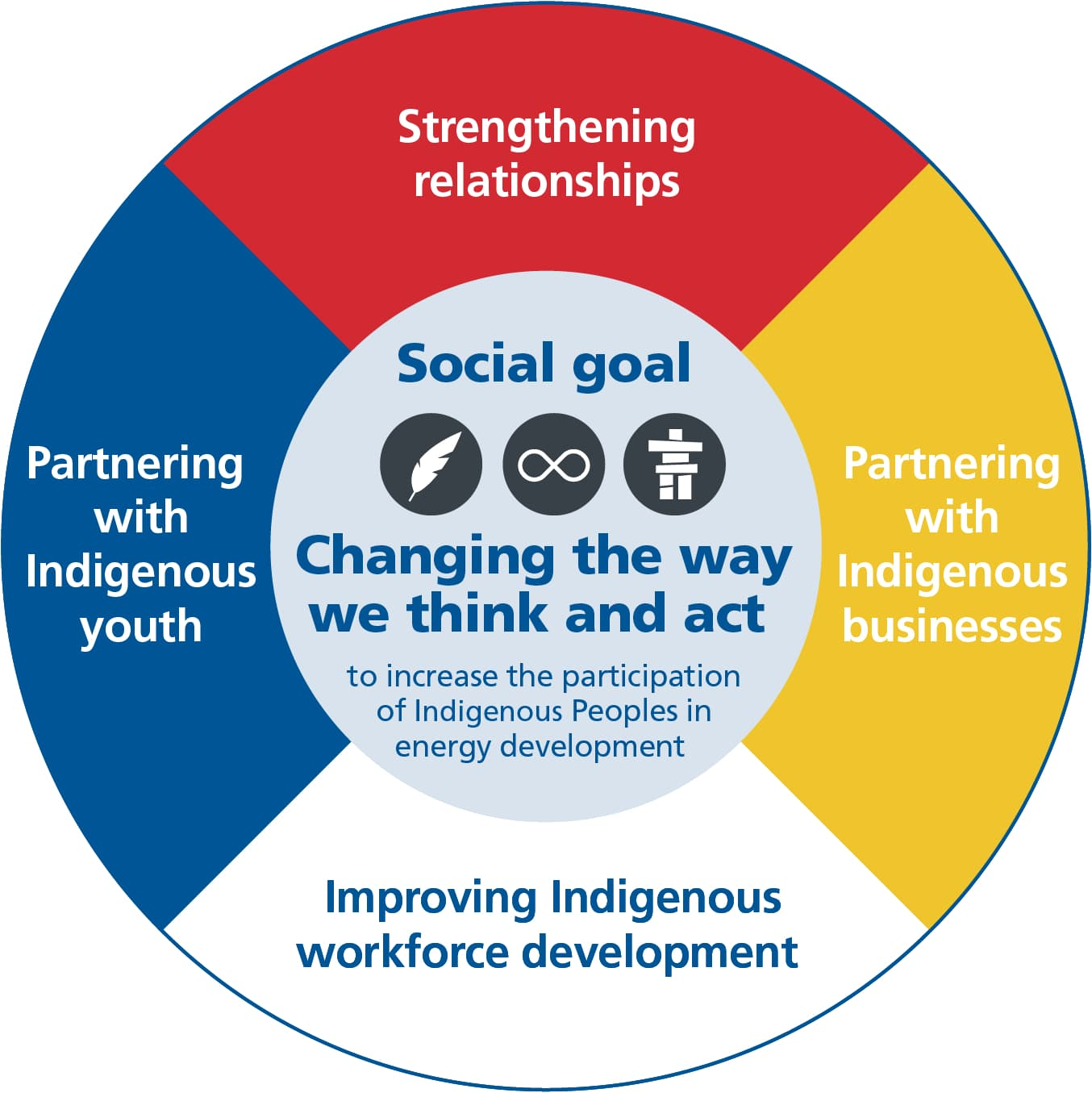 Suncor's social goal infographic, styled after a medicine wheel
