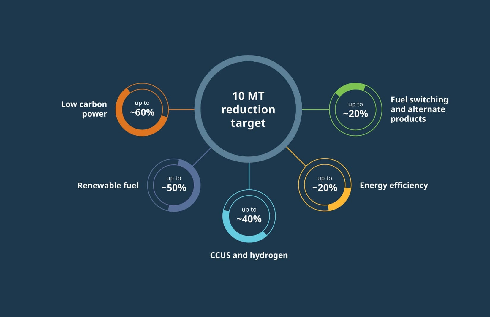 An illustrative graphic that shows Suncor's GHG target.