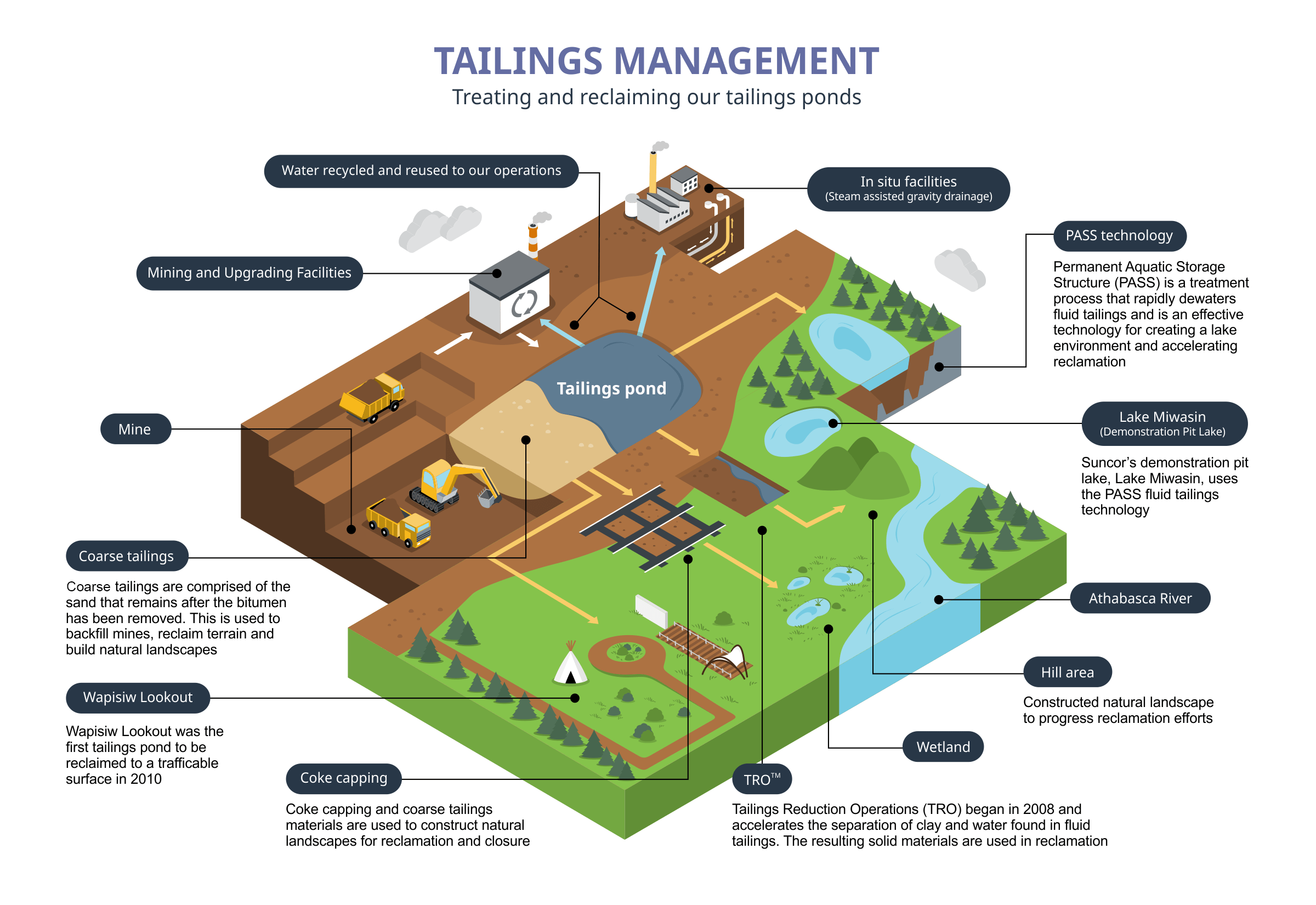 Tailings life cycle
