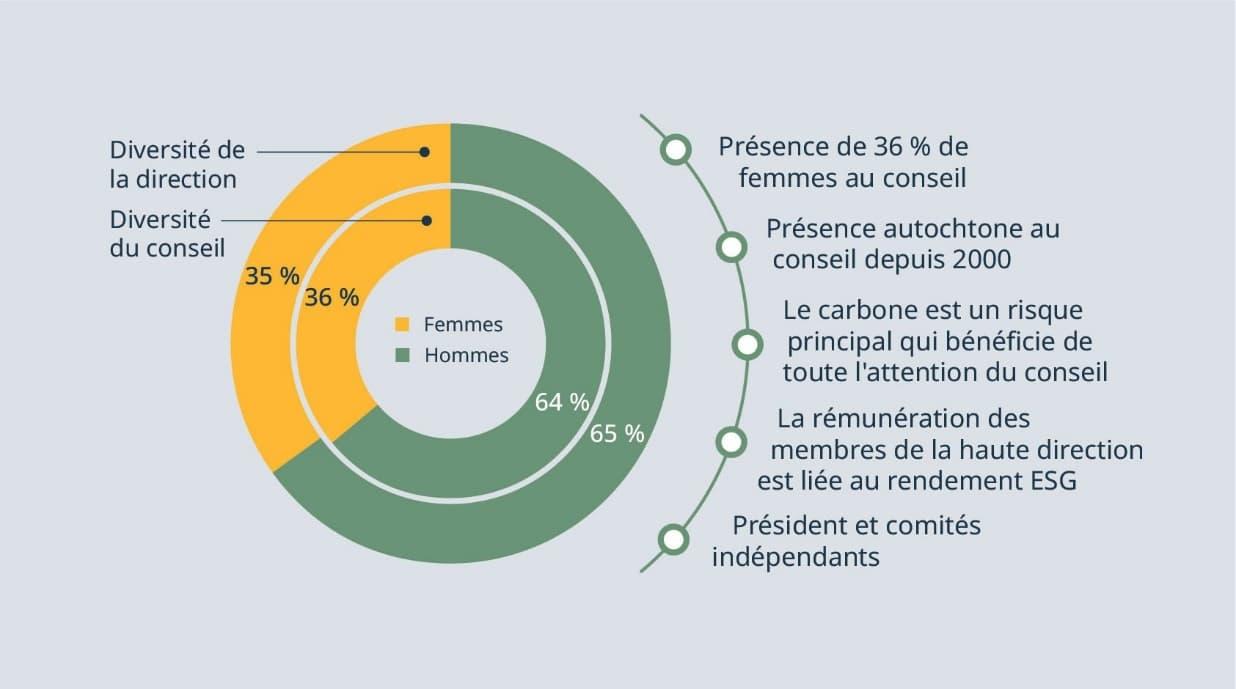 Information sur la diversité et les compétences des membres du conseil d'administration et de la direction de Suncor