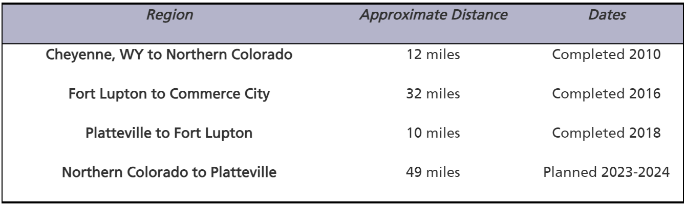 Rocky Mountain Pipeline Replacement Project
