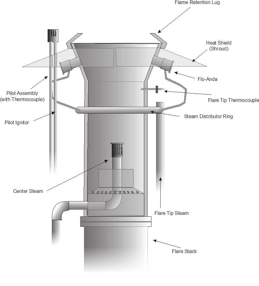 Flaring tip diagram